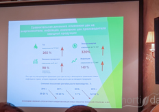 Showing how much the energy costs have risen in Russia, a serious challenge for growers.
