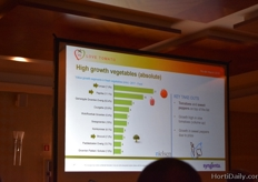 Value growth of segments: tomatoes on top