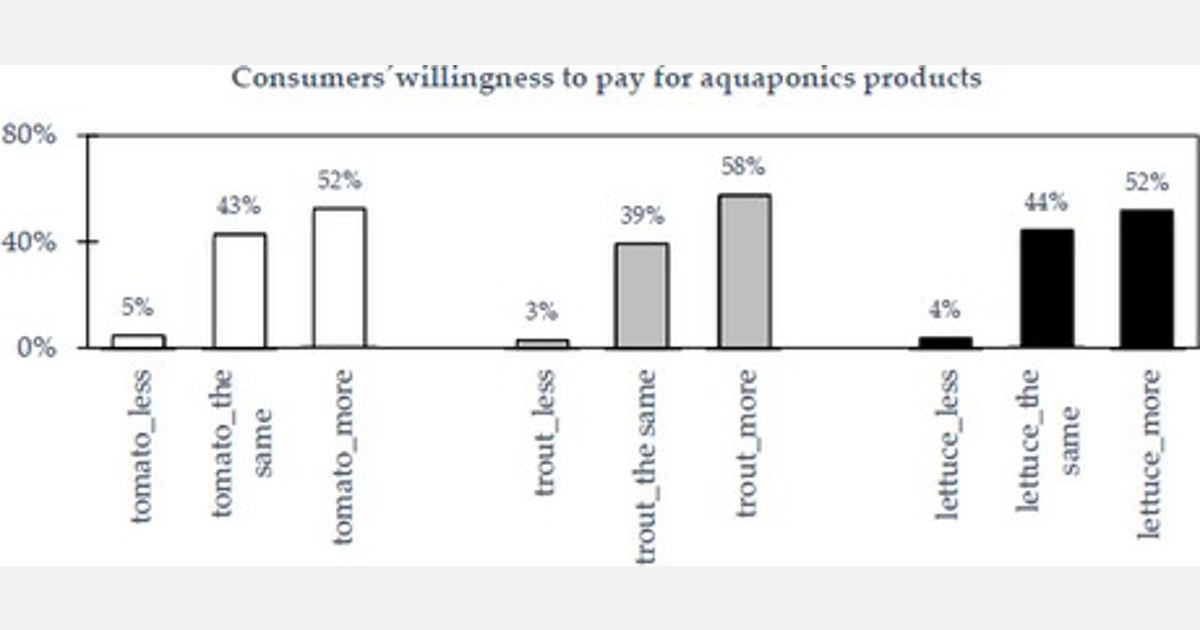 Consumers' perceptions of aquaponics products in Europe